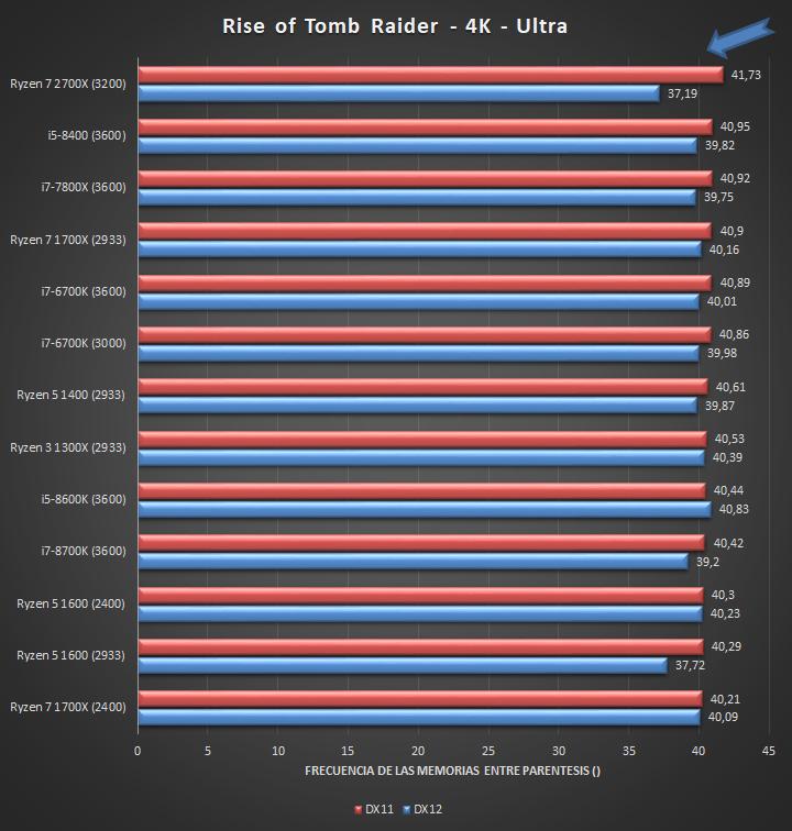 AMD Ryzen 7 2700X Juegos 4K 04 32