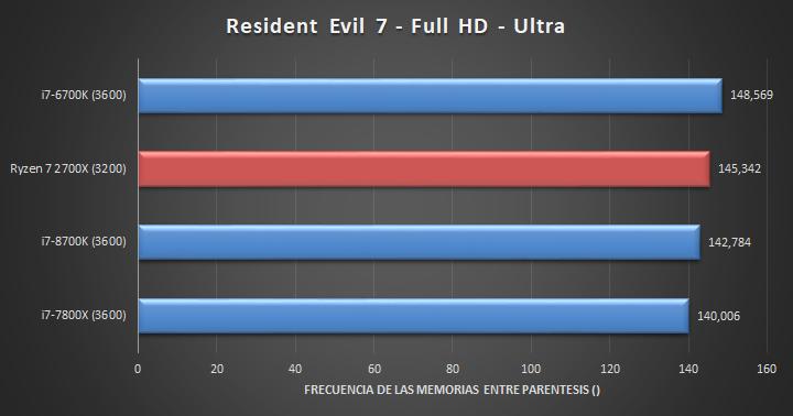 AMD Ryzen 7 2700X Juegos Full HD 03 26
