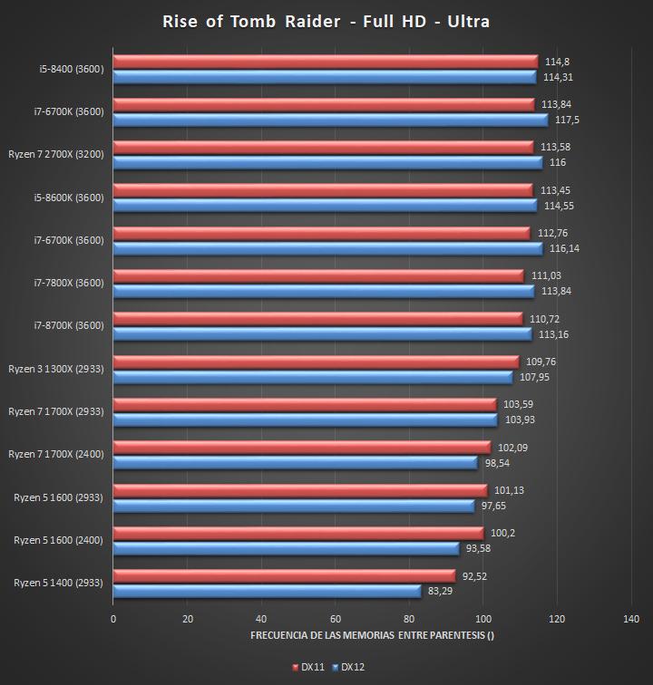 AMD Ryzen 7 2700X Juegos Full HD 04 27