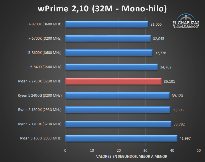 AMD Ryzen 7 2700X Tests 01 16
