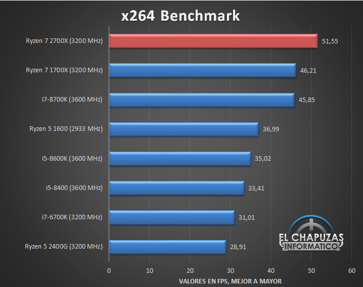 AMD Ryzen 7 2700X Tests 04 20