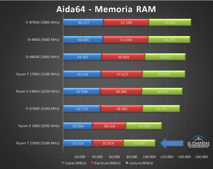 AMD Ryzen 7 2700X Tests 06 21