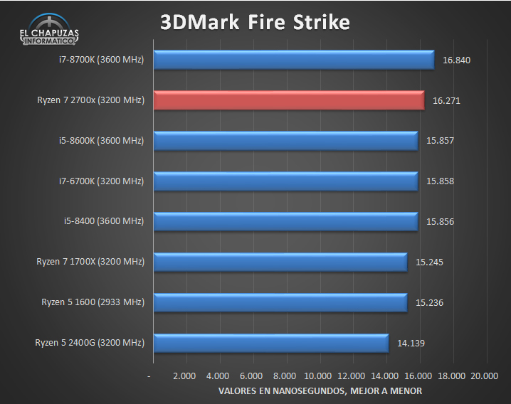 AMD Ryzen 7 2700X Tests 07 22