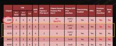 AMD también prepara una nueva plataforma con placas base AMD Z490