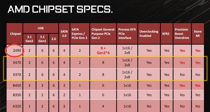 AMD Z490 0