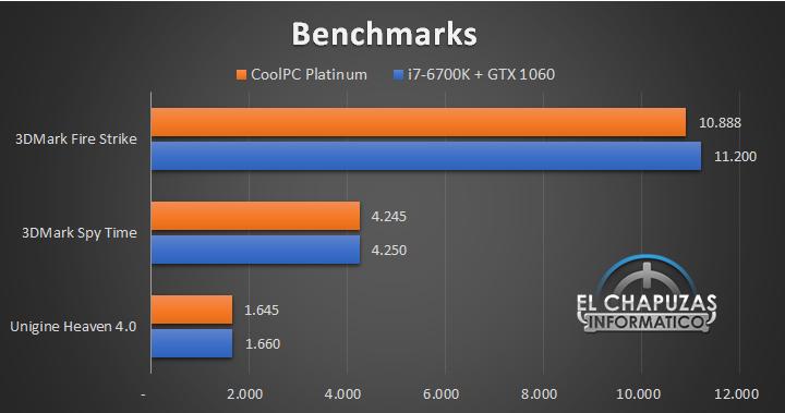 CoolPC Platinum 33 42