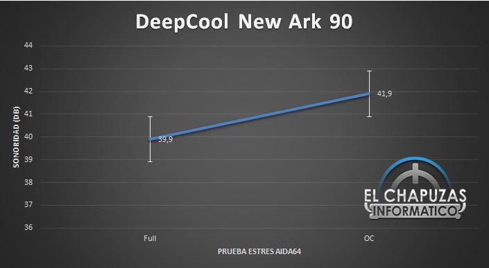 DeepCool GamerStorm New Ark 90 Sonoridad 46