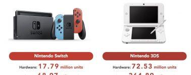 La Nintendo Switch ya ha conseguido superar las 17 millones de unidades vendidas