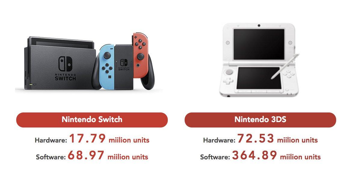Nintendo Switch, un primer año para enmarcar 1