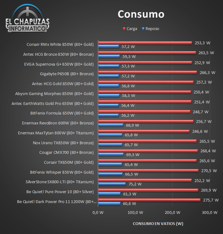 Corsair RMx White Consumo 31