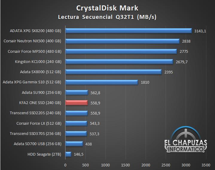 KFA2 ONE SSD Comparativa 01 16
