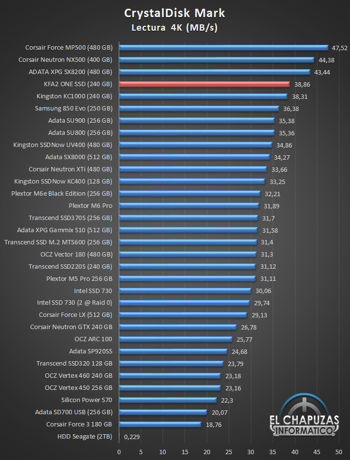 KFA2 ONE SSD Comparativa 03 12