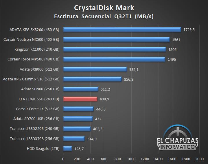 KFA2 ONE SSD Comparativa 04 13