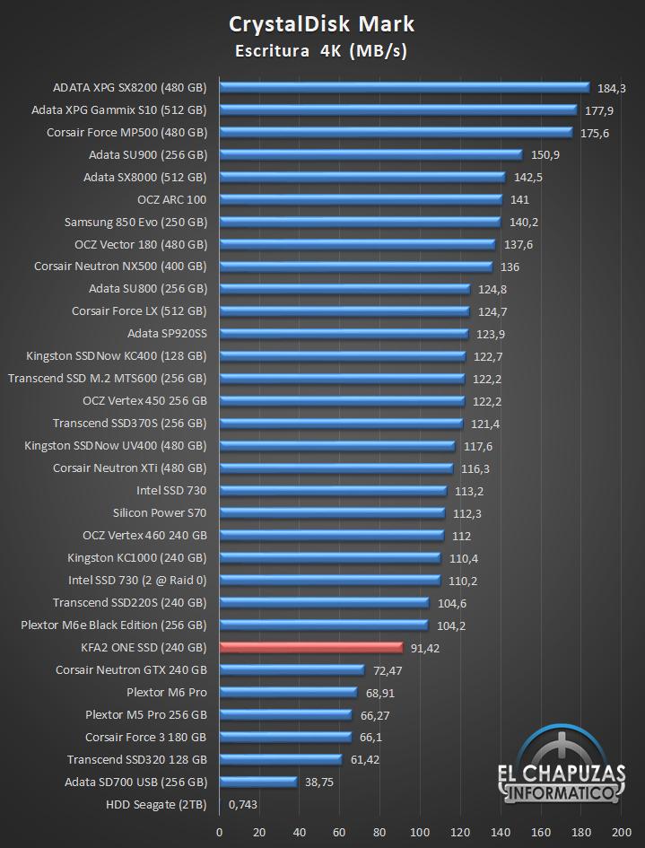 KFA2 ONE SSD Comparativa 06 15