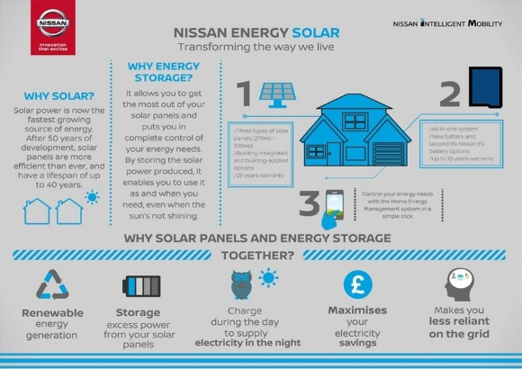Nissan Energy 0