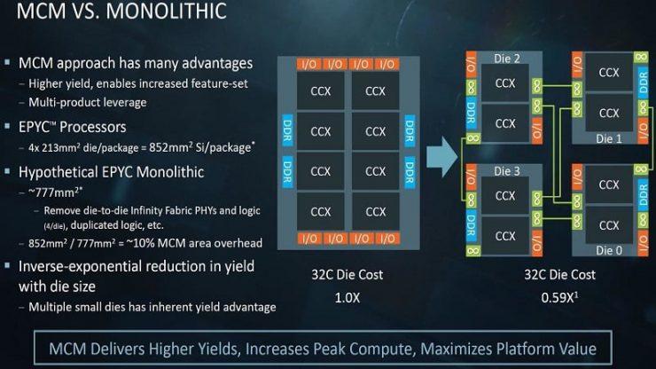 AMD Ryzen MCM Multi Cheap Module Infinity Fabric 740x416 2