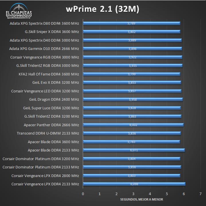 Adata XPG Spectrix D80 DDR4 Tests 04 13
