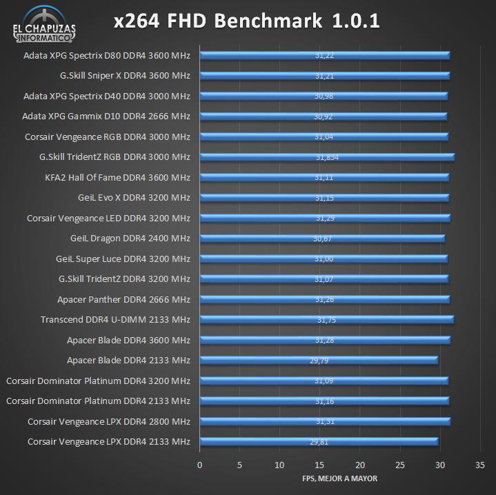 Adata XPG Spectrix D80 DDR4 Tests 05 14