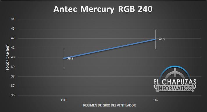 Antec Mercury RGB 240 Sonoridad 33