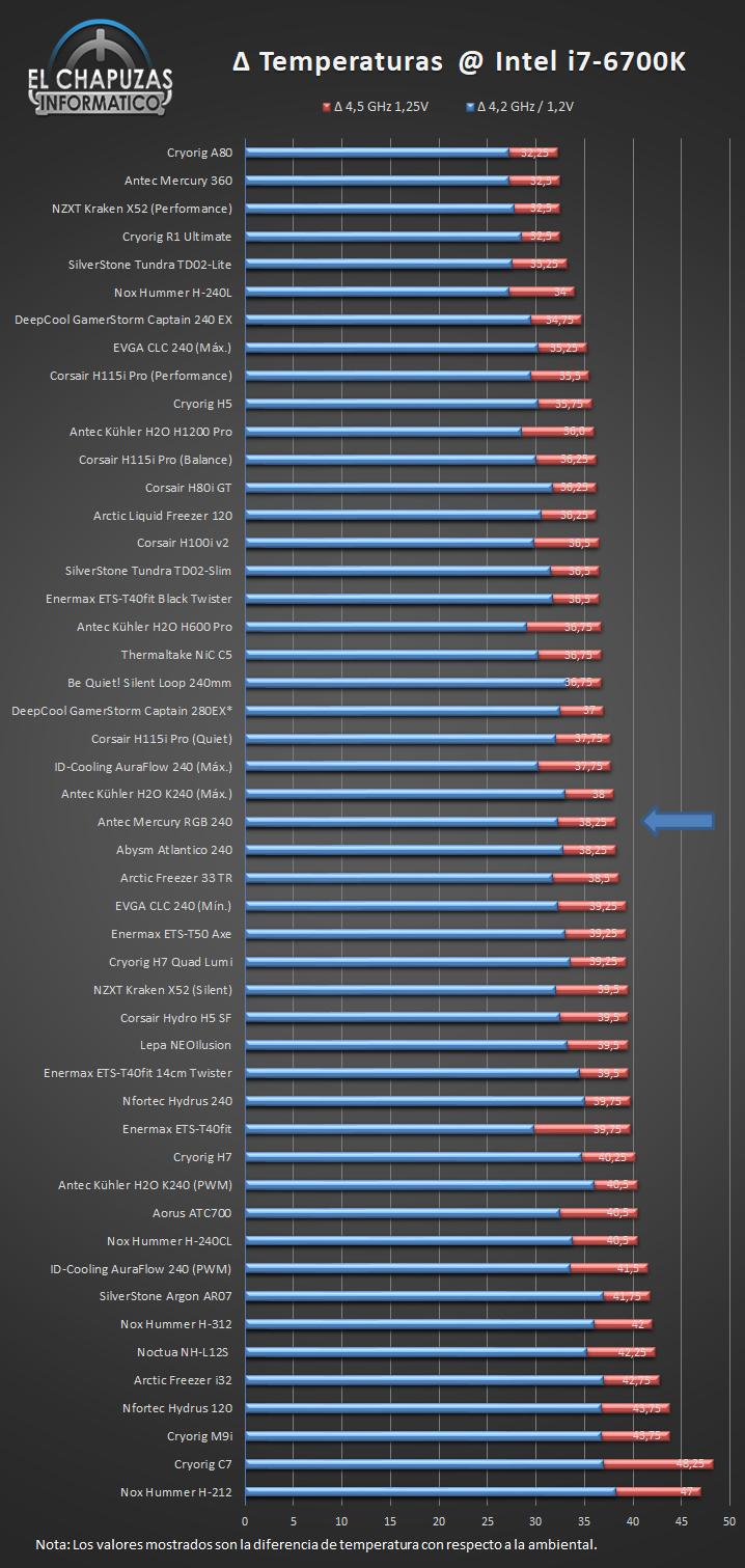Antec Mercury RGB 240 Temperaturas Ranking 32