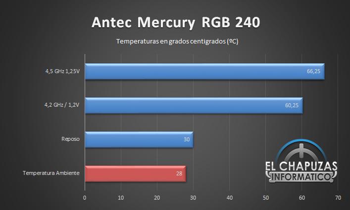 Antec Mercury RGB 240 Temperaturas 31