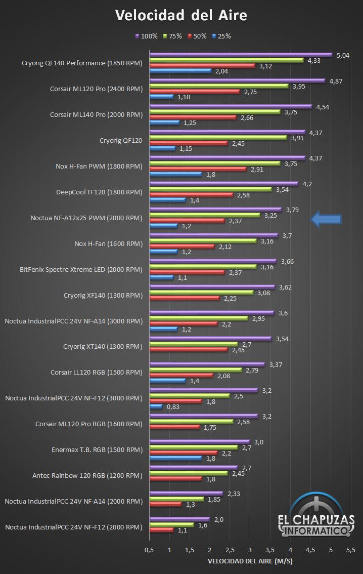 Noctua NF A12x25 Velocidad Ranking 16