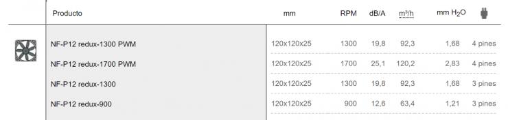Noctua NF P12 redux Especificaciones 740x176 2