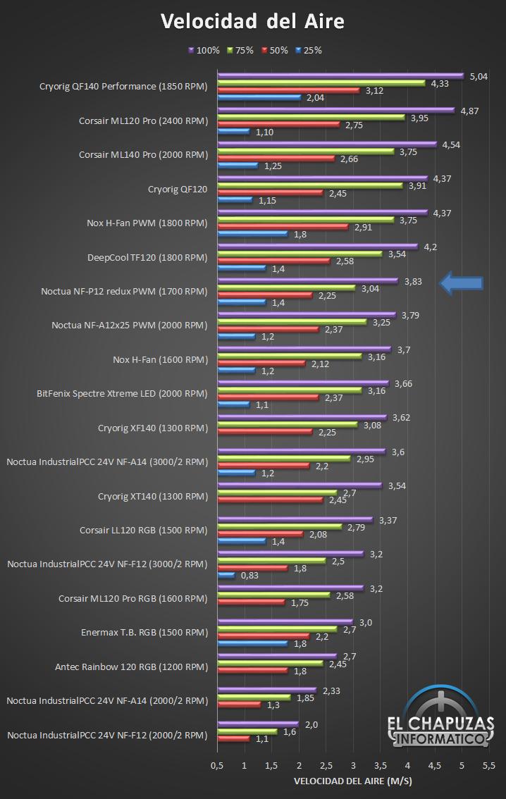 Noctua NF P12 redux Velocidad Ranking 11