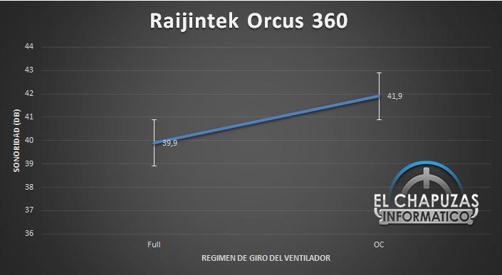 Raijintek Orcus 360 Sonoridad 34