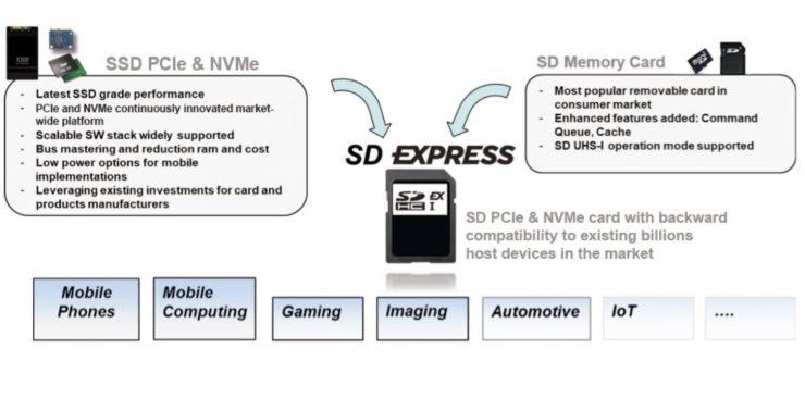 SD Express 2 740x366 2