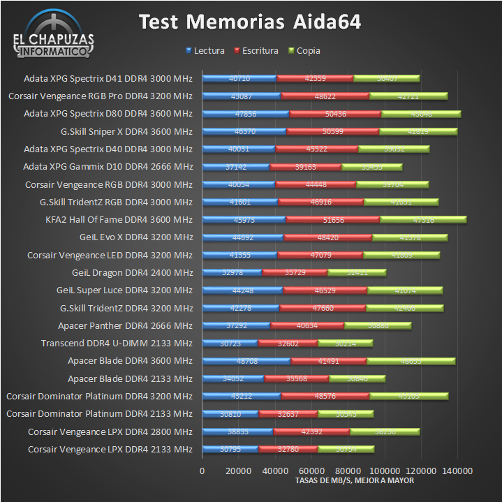 Adata XPG Spectrix D41 DDR4 Tests 01 13