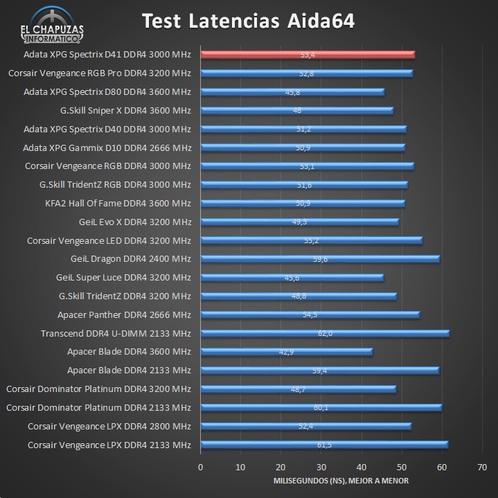 Adata XPG Spectrix D41 DDR4 Tests 02 14