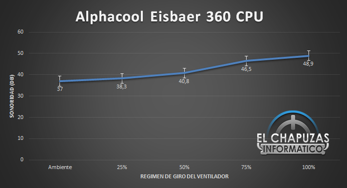 Alphacool Eisbaer 360 Sonoridad Total 29