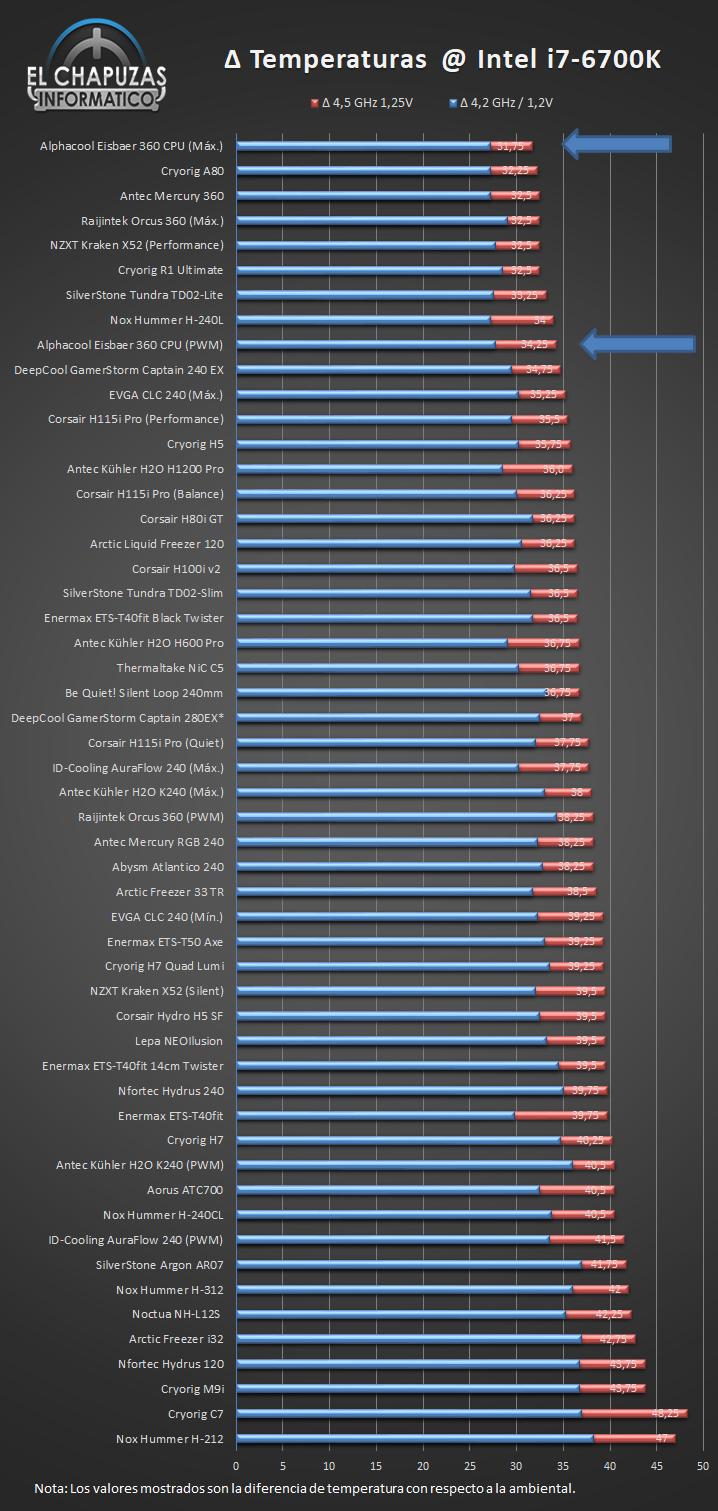 Alphacool Eisbaer 360 Temperaturas Ranking 27