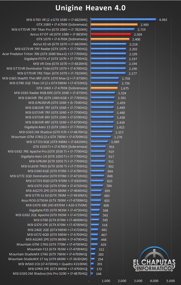 Aorus X7 DT v8 Benchmarks 03 22