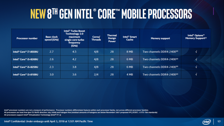 Core i7 8559U vs i5 8269U vs i5 8259U vs i3 8109U 740x416 1