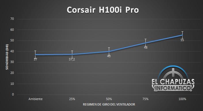 Corsair H100i Pro Sonoridad Total 28