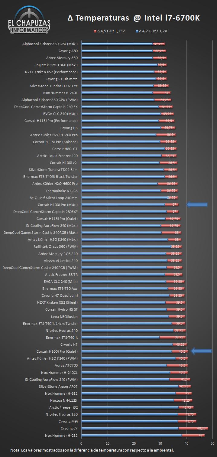 Corsair H100i Pro Temperaturas Ranking 26