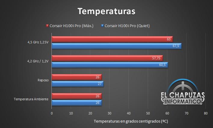 Corsair H100i Pro Temperaturas 25