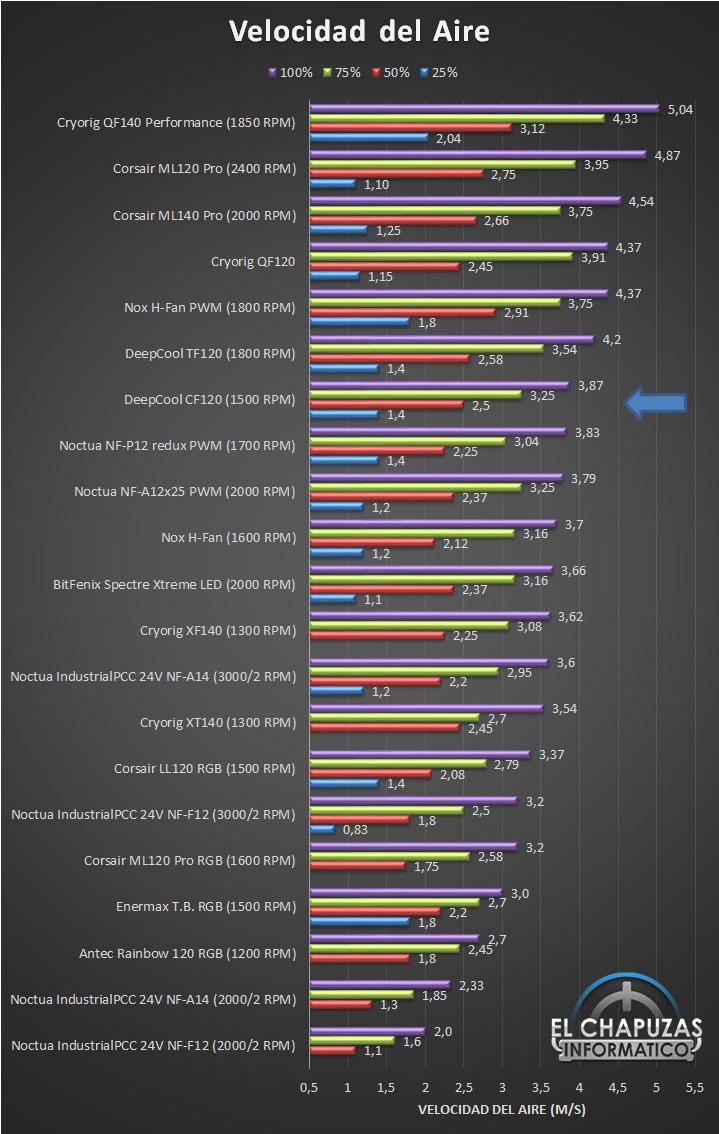 DeepCool CF120 Velocidad Ranking 18