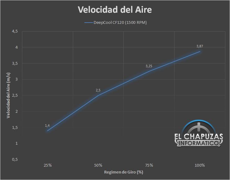 DeepCool CF120 Velocidad 16