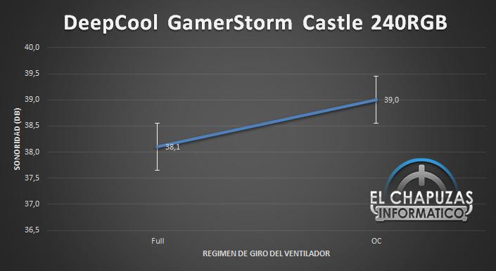 DeepCool GamerStorm Castle 240RGB Sonoridad 28