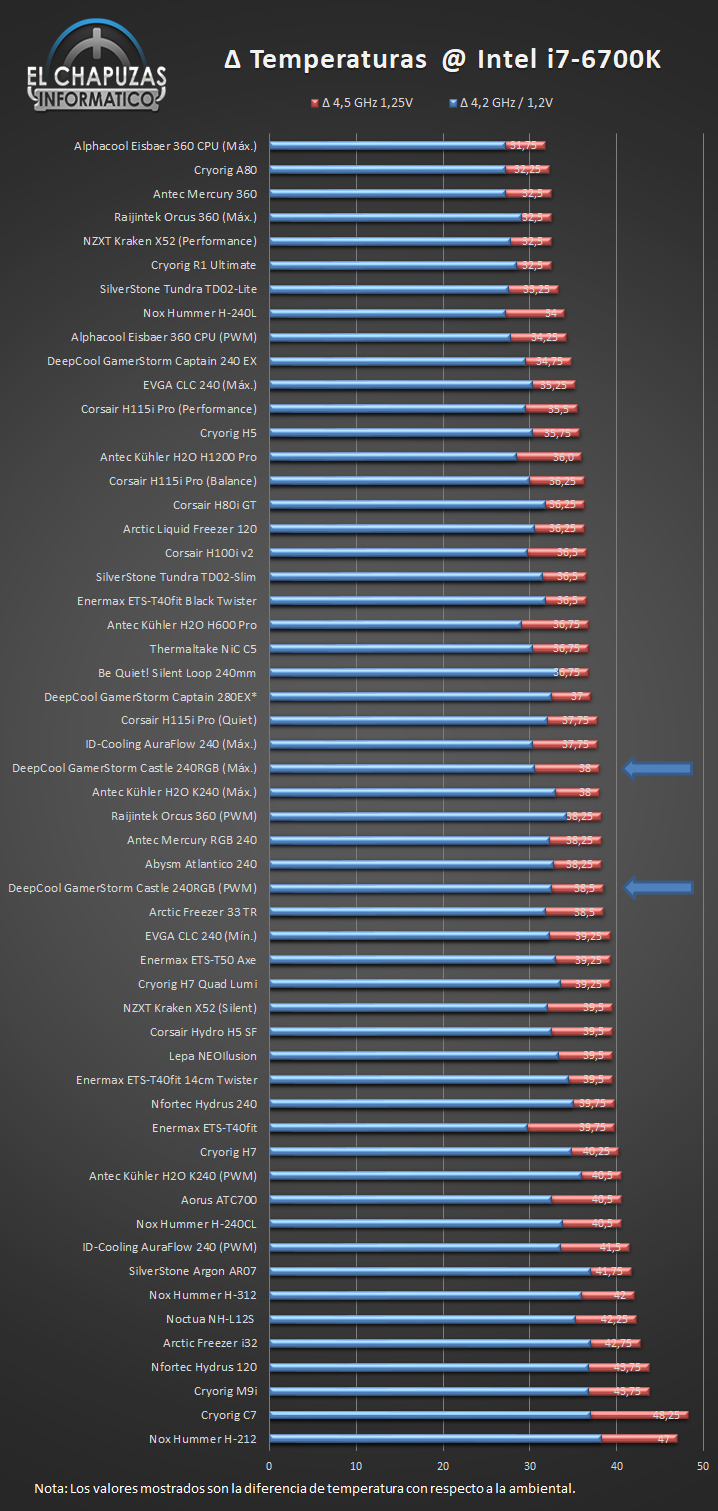 DeepCool GamerStorm Castle 240RGB Temperaturas Ranking 27