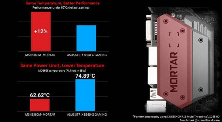 MSI se burla de Asus, ahorrando costes en el disipador del VRM y conectividad 2
