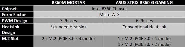 MSI se burla de Asus, ahorrando costes en el disipador del VRM y conectividad 3