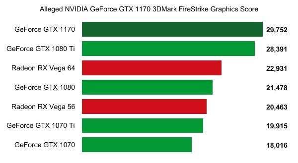 La GeForce GTX 1170 se deja ver por 3DMark superando a la GeForce GTX 1080 Ti 2