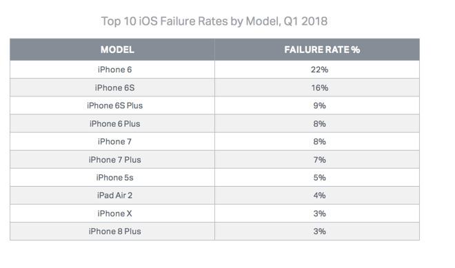Tasa de fallos iPhone 1
