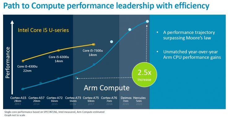 ARM Cortex A76 2 740x380 0