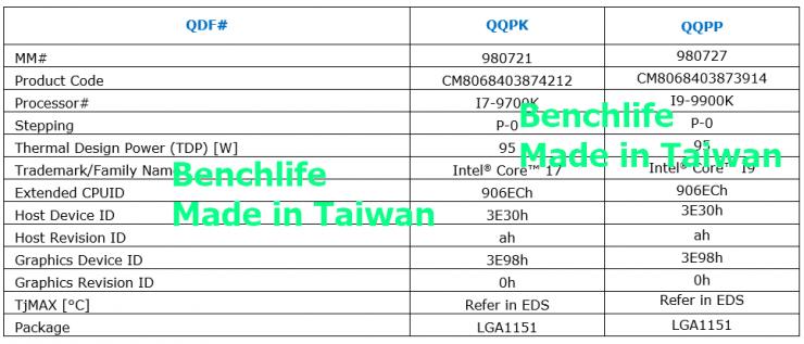 Intel Core i9 9900K vs Core i7 9700K especificaciones 1 740x317 0