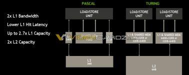 Nvidia Turing duplica el tamaño de la memoria caché L2 de Pascal